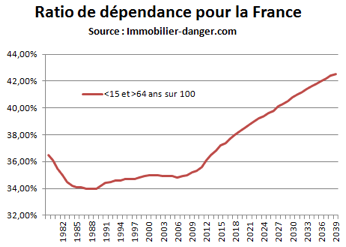 ratio_dpendance_france.png